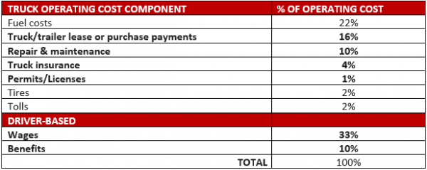 Table showing the operating costs of a truck